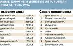 В каком регионе россии самые дешевые автомобили с пробегом
