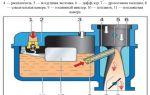 Как работает карбюратор: устройство и принцип работы
